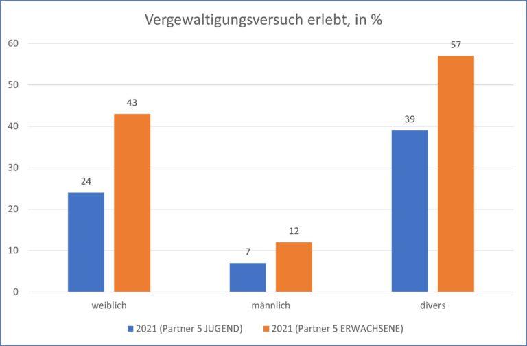 Studie der Hochschule Merseburg belegt hohe Betroffenheit Diversgeschlechtlicher von sexueller Gewalt